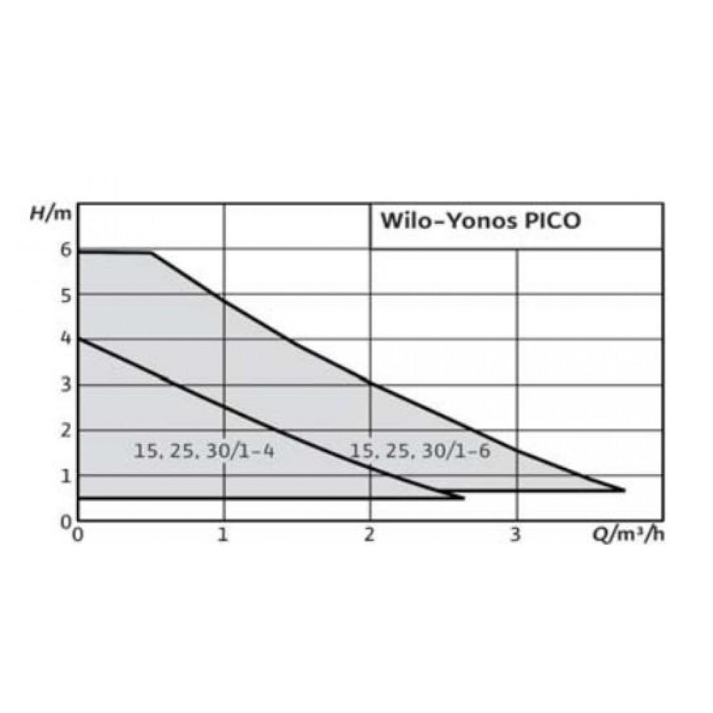 wilo yonos pico 25 1 4 180 mm hocheffizienz pumpe 4164002. Black Bedroom Furniture Sets. Home Design Ideas